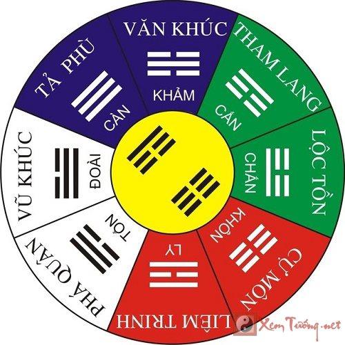 Giải mã sao Tham Lang trong bát cung phong thủy