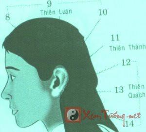 Vận số qua đôi tai ở độ tuổi 8 - 14