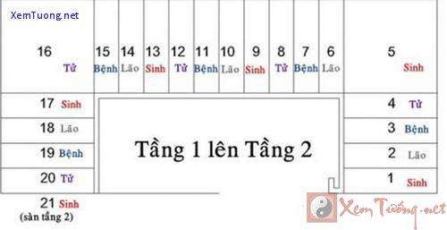 "tinh bac cau thang theo ""sinh, lao, benh, tu"" va cach thiet ke hut tien bac, tai loc - 2"