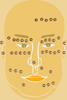 Ý nghĩa nốt ruồi ở mặt và trên thân thể đàn ông