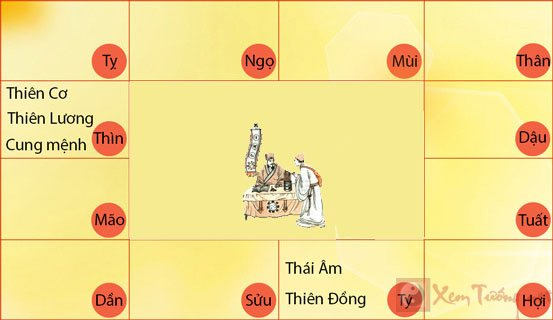 sao-thien-co-thin-tuat